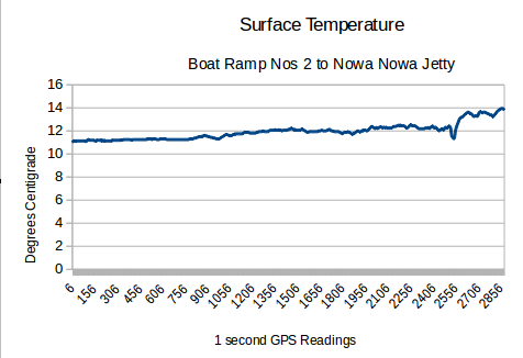 Graph of Temperature up the Lake