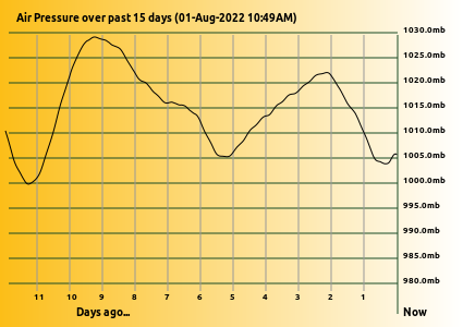 Air Pressure Graph over 15days